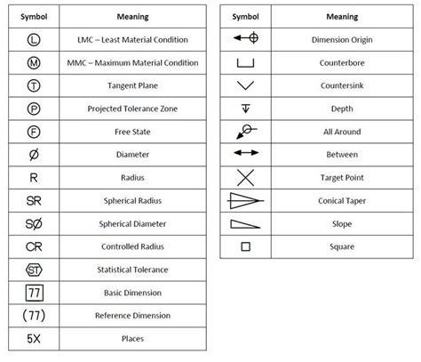 Drawing Symbols by Tolerancing Symbols Gd T Symbols2 Drafting Information