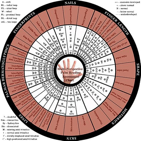 palm reading basic principles and assessment chart a palm reading profile via 36