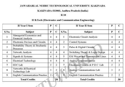 Jntu Mba Syllabus 2014 Pdf by Jntu B Tech 2nd Year Syllabus 2018 2019 Studychacha