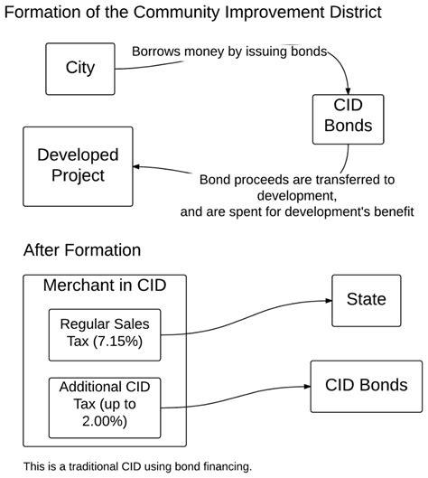 community improvement districts in kansas