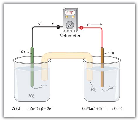 design lab on voltaic cell applications of redox reactions voltaic cells
