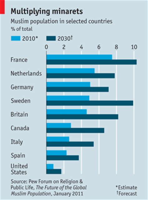 10 facts europes muslim minorities the globalist france projected to be mostly muslim by 2030 the global