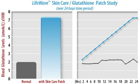 Normal Gluta glutathione is the most powerful anti aging antioxidant to eliminate free radicals