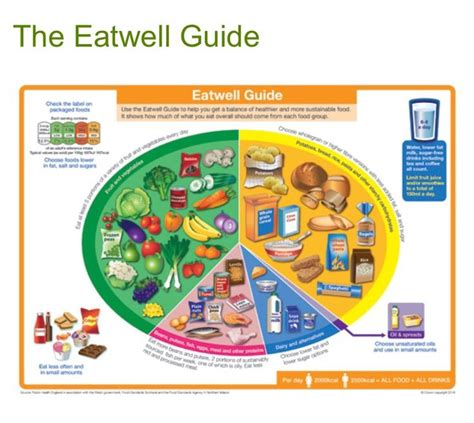 How Does It Take To Detox From Nhs by The New Uk Eat Well Plate Http Www Nhs Uk Livewell