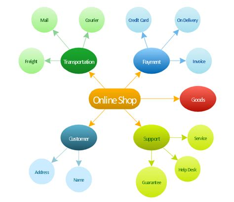create a concept map free concept maps how to make a concept map what is a