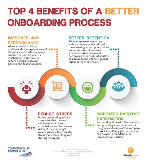 Benefits Hour by Onboarding Process