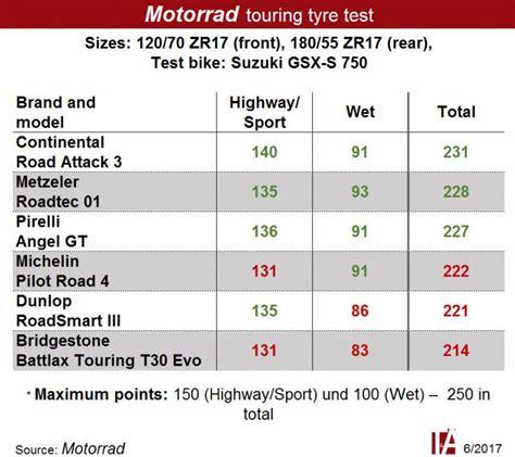 Motorradreifen Test Tourer by Contiroadattack 3 El Mejor Neum 225 Tico Sport Tourer Seg 250 N