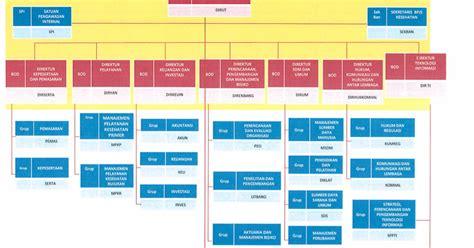 tanya jawab desain dan struktur organisasi struktur organisasi bpjs kesehatan
