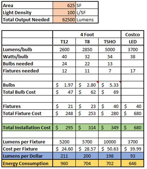 t12 ho l lumen output t8 vs t12 light output decoratingspecial com