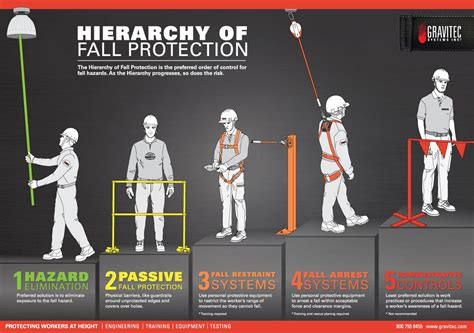 how to a for protection hierarchy of fall protection gravitec systems inc