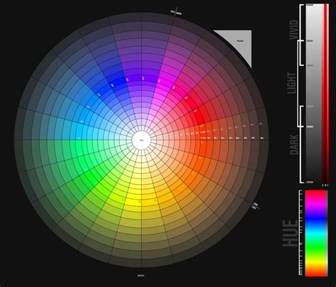 color wheel by pemamendez on deviantart