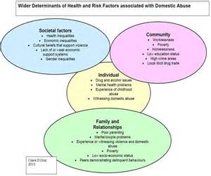 effect of domestic violence on family essay