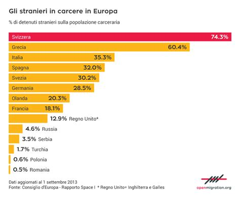 permesso di soggiorno romania tutti i numeri sugli stranieri in carcere in europa e in