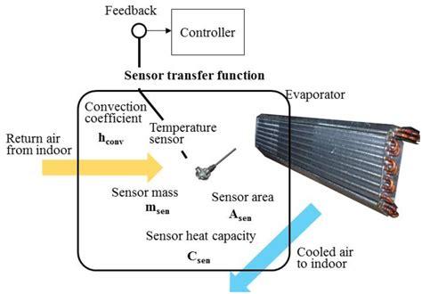 design criteria tmr sensors free full text smart sensors enable smart air
