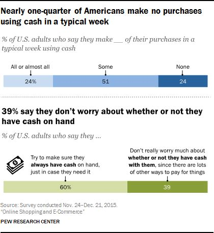how to make a payment on my store card shopping and e commerce pew research center