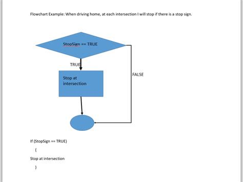 flowchart for each solved flowchart exle when driving home at each inte