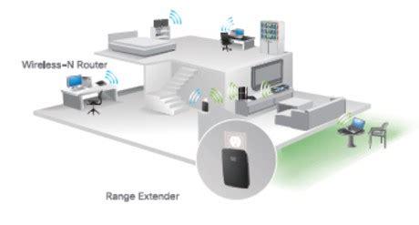 Pasang Wifi Id Di Rumah ingin pasang wifi di rumah perangkat ini jangan lupa