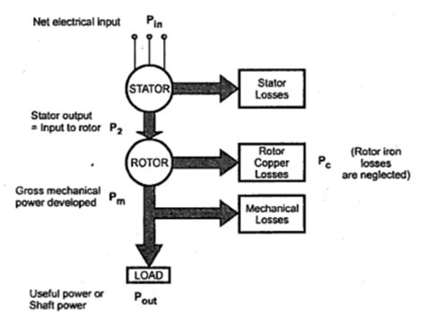 flow diagram of induction motor power flow in an induction motor your electrical home