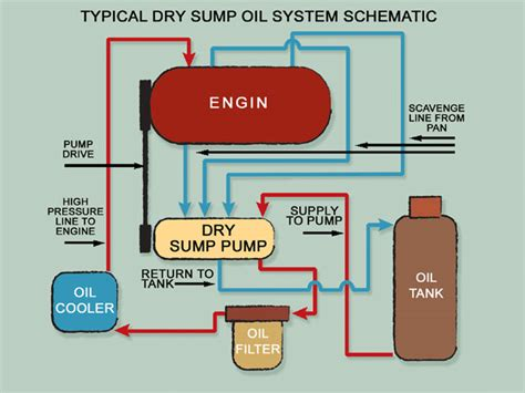 sump system diagram sump system thinglink