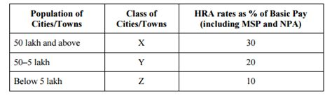 which of the following basic allowance for housing analysis and recommendations of 7th pay commission on house rent allowance central