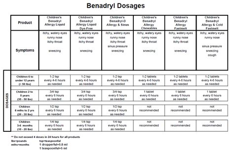 benadryl dosage chart benadryl dosage chart for my babies babies baby baby and infant