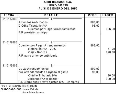 aumento por inflacion para arrendamiento manejo an 225 lisis contable y tributario para la aplicaci 243 n del