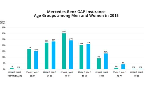 mercedes gap insurance top 5 cars among drivers in 2015 statistics ala