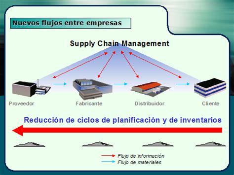 cadenas de suministro y la red de entrega de valor gesti 243 n de la cadena de suministros scm monografias