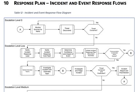 Prepare For Battle Let S Build An Incident Response Plan Part 2 Cybrary Incident Response Plan Template 2