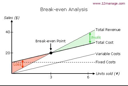 cost volume profit graph excel template ib2 business p8 5 3 even analysis