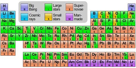 color coded periodic table pin color coded periodic table on