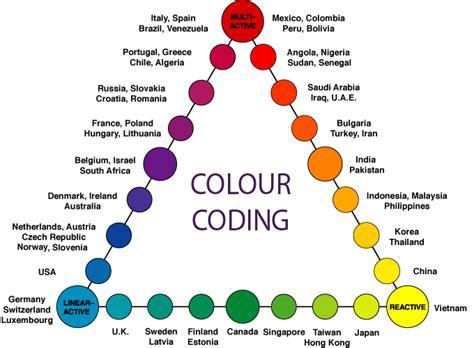 linear active cross culture
