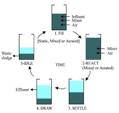 design criteria sequencing batch reactor sequencing batch reactor iwa publishing