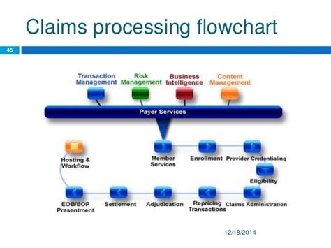 health insurance claims process flow diagram business analyst healthcare in india