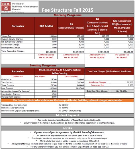 Mba In Banking And Finance Fees by Institute Of Business Administration Karachi