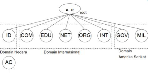 Domain Untuk Lembaga Atau Organisasi Pemerintahan Adalah