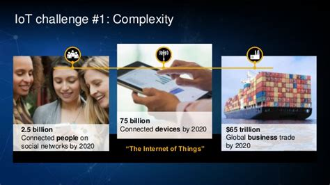 Https Www Slideshare Net Fmisbell Sap Mba Impact Overview 2016 by Sap Hana Iot Platform