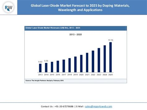 diode laser market global laser diode market to grow at a cagr of 11 2 to 2025