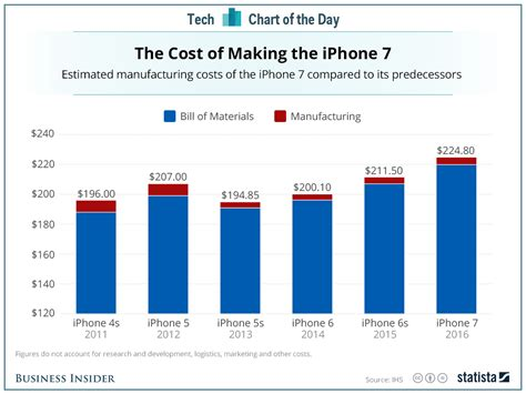 x iphone cost iphone x cost to apple still an unknown x despite several estimates 1reddrop