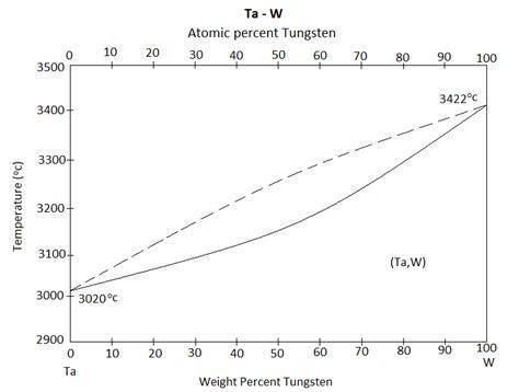 binary phase diagrams tantalum tungsten alloys