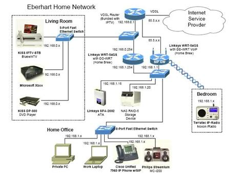 home network design exles home automation domotech networks
