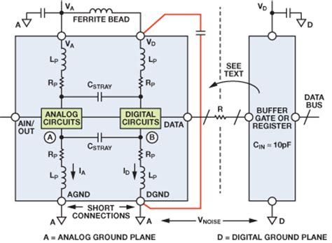 analog layout design guidelines staying well grounded analog devices