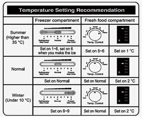 Set The Heat Refrigerator Temperature What Do The