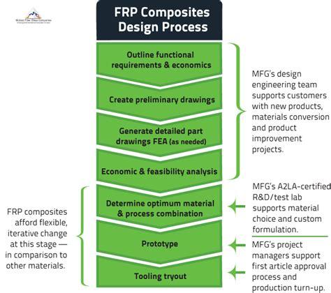 design guidelines composites advanced materials for composites manufacturing mfg