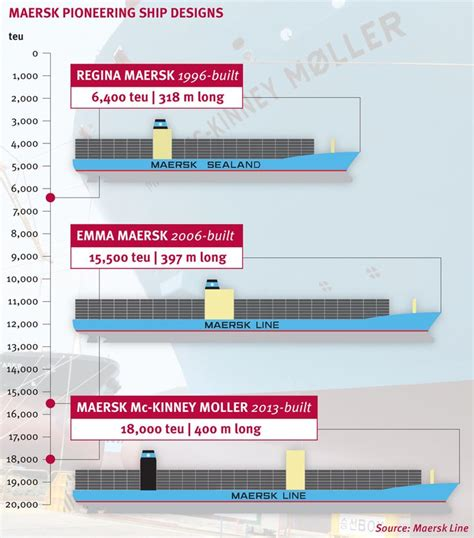 mv mol comfort maersk pioneering ship designs with launch of triple es