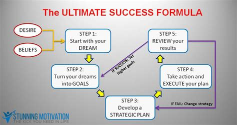 Success Formula ultimate success formula how to achieve what you really