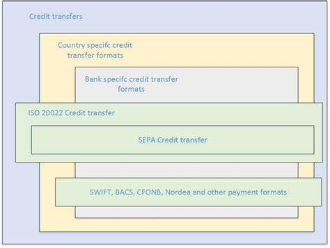 Sepa Credit Transfer Format Sepa Credit Transfer Overview Ee Finance Operations