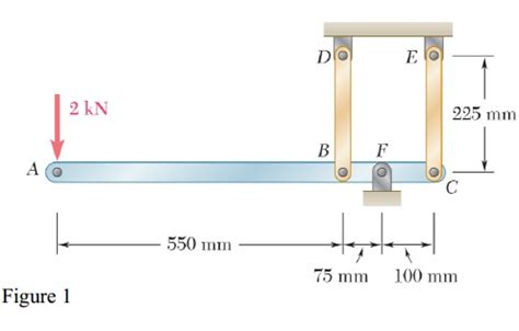cross sectional area of a rod each of the rods bd and ce is made of brass e 105