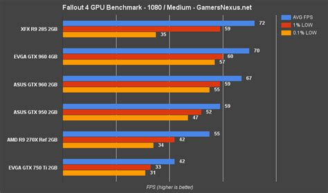 graphics card bench marks fallout 4 pc graphics card benchmark 1080 1440 4k