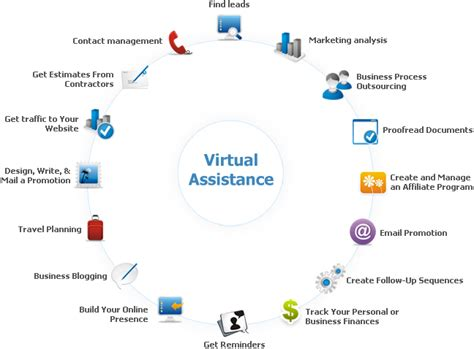 sle business plan virtual assistant the virtual assistant s digital aid a pdf to excel